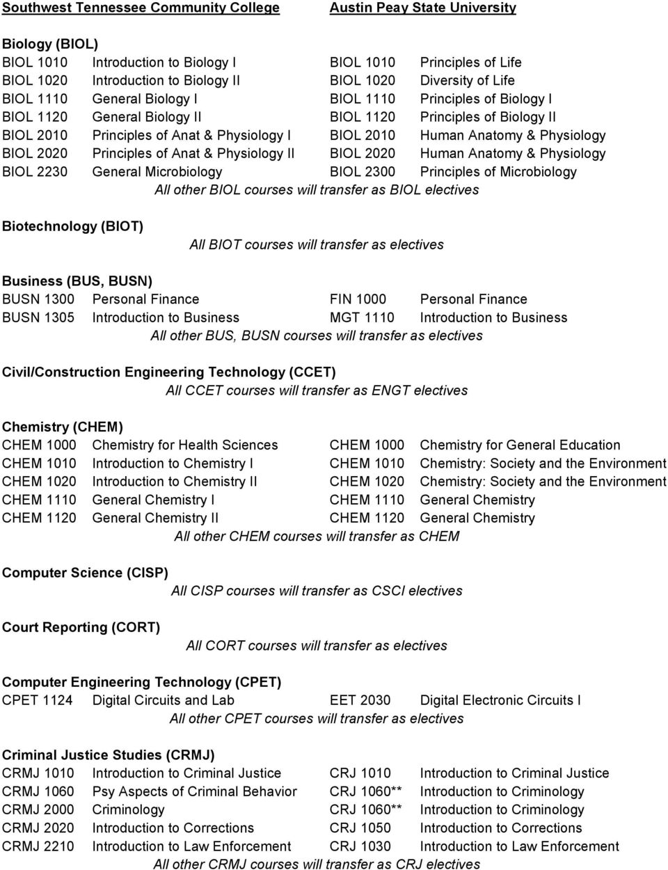 BIOL 2020 Human Anatomy & Physiology BIOL 2230 General Microbiology BIOL 2300 Principles of Microbiology All other BIOL courses will transfer as BIOL electives Biotechnology (BIOT) All BIOT courses