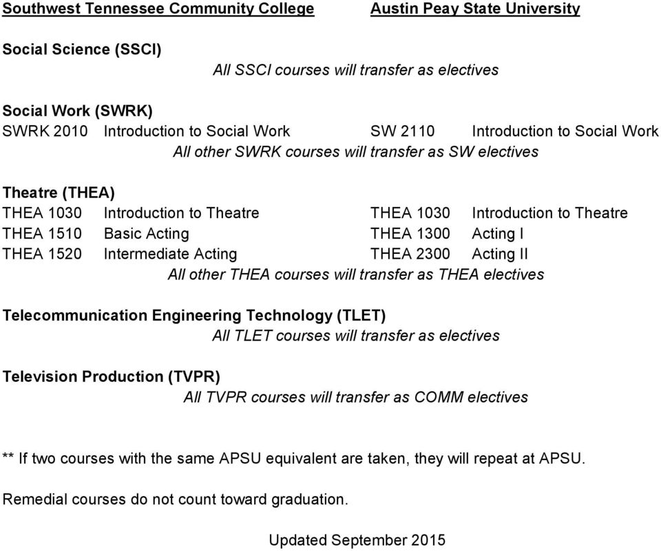 Acting II All other THEA courses will transfer as THEA electives Telecommunication Engineering Technology (TLET) All TLET courses will transfer as electives Television Production (TVPR) All