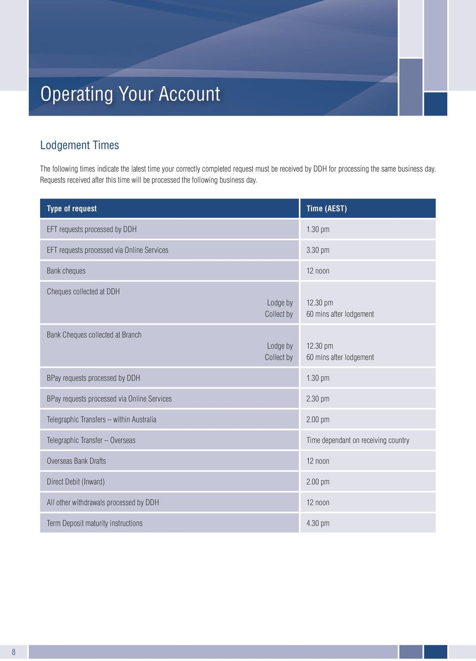 Type of request EFT requests processed by DDH EFT requests processed via Online Services Bank cheques Cheques collected at DDH Bank Cheques collected at Branch BPay requests processed by DDH BPay