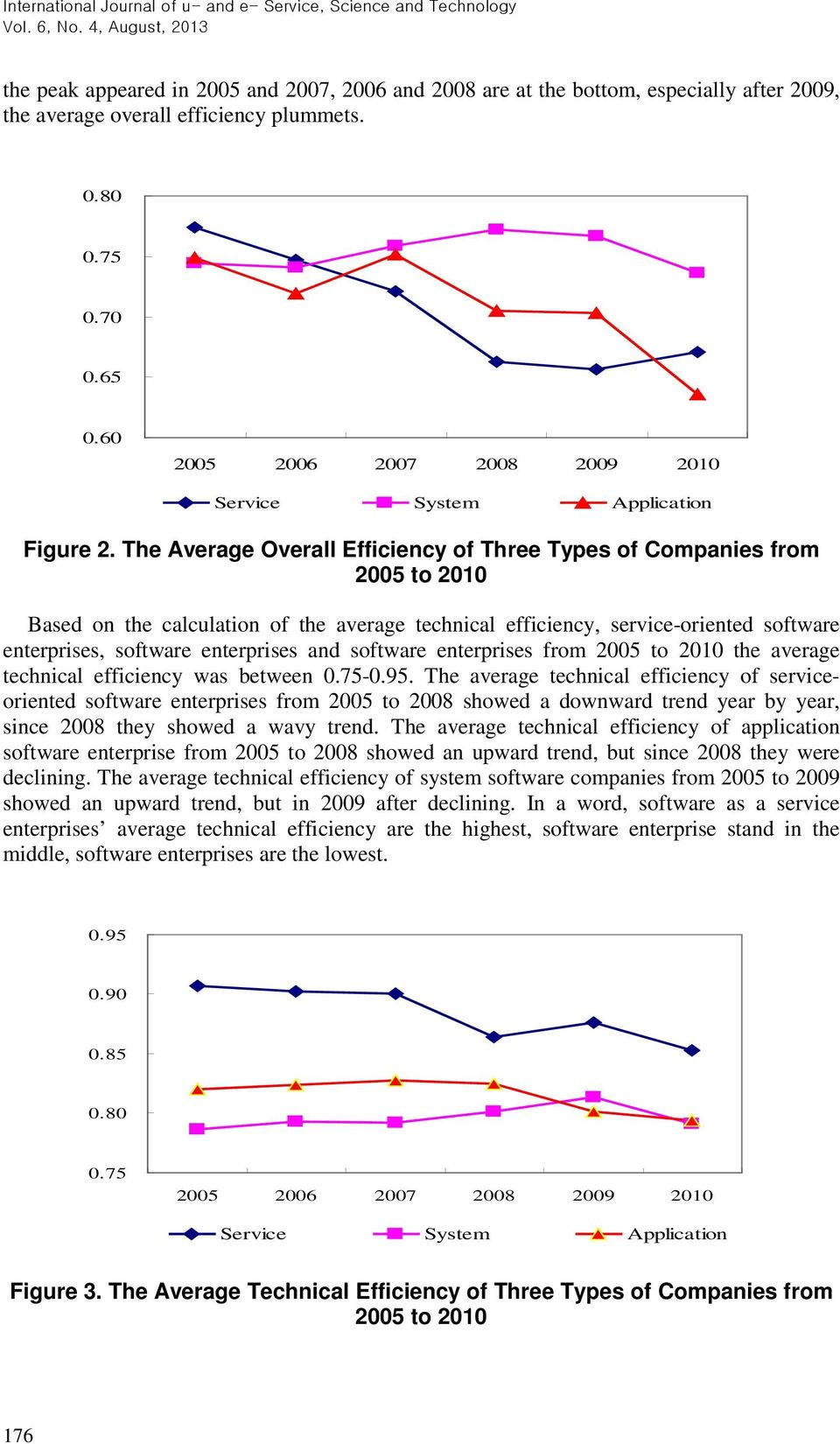 The Average Overall Efficiency of Three Types of Companies from 2005 to 2010 Based on the calculation of the average technical efficiency, service-oriented software enterprises, software enterprises