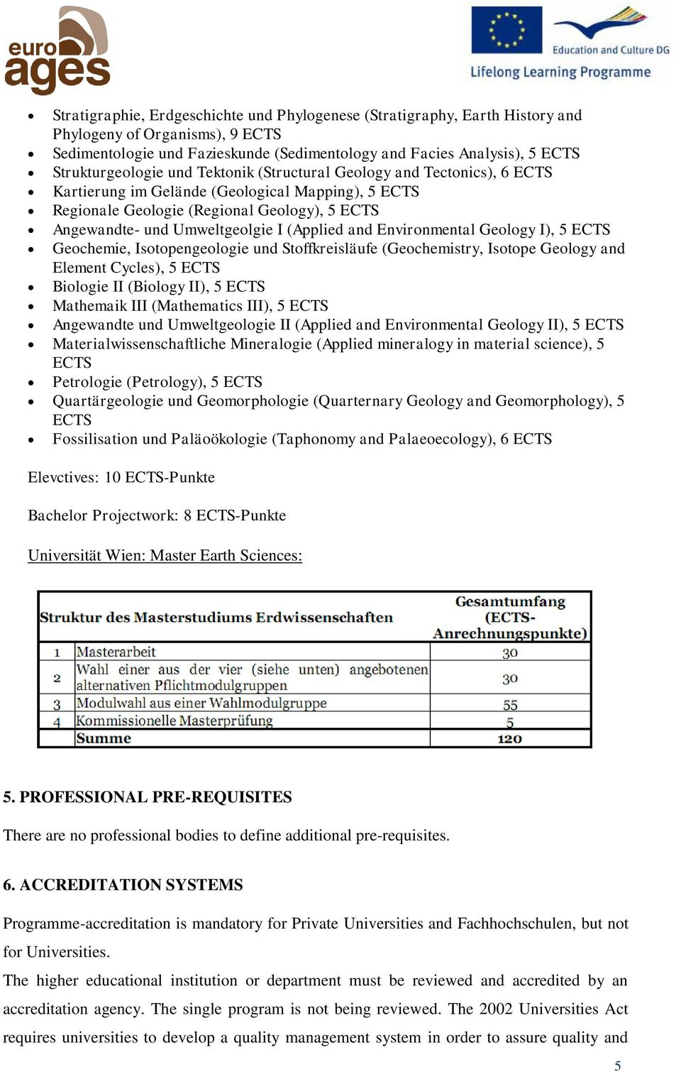 I (Applied and Environmental Geology I), 5 ECTS Geochemie, Isotopengeologie und Stoffkreisläufe (Geochemistry, Isotope Geology and Element Cycles), 5 ECTS Biologie II (Biology II), 5 ECTS Mathemaik