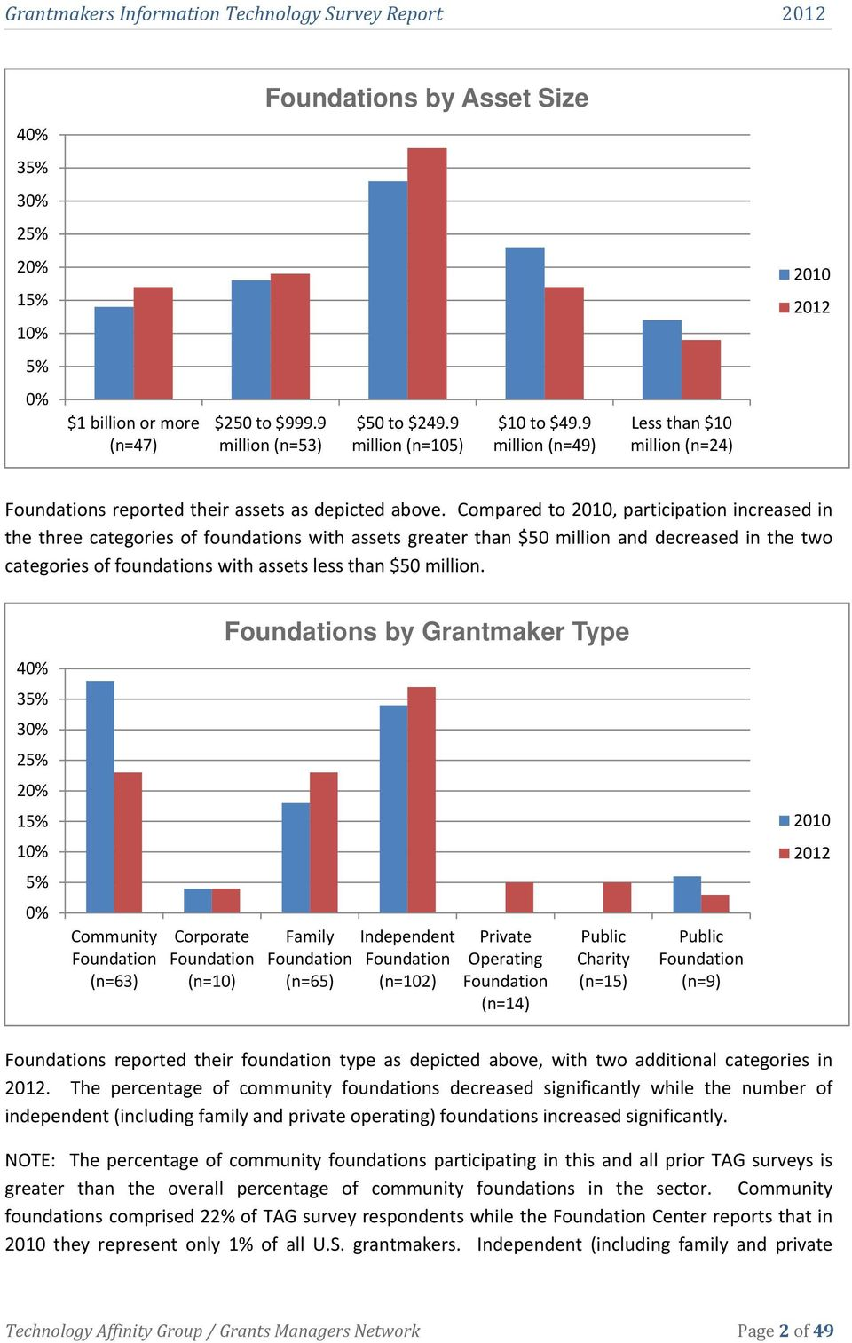 Compared to 2010, participation increased in the three categories of foundations with assets greater than $50 million and decreased in the two categories of foundations with assets less than $50