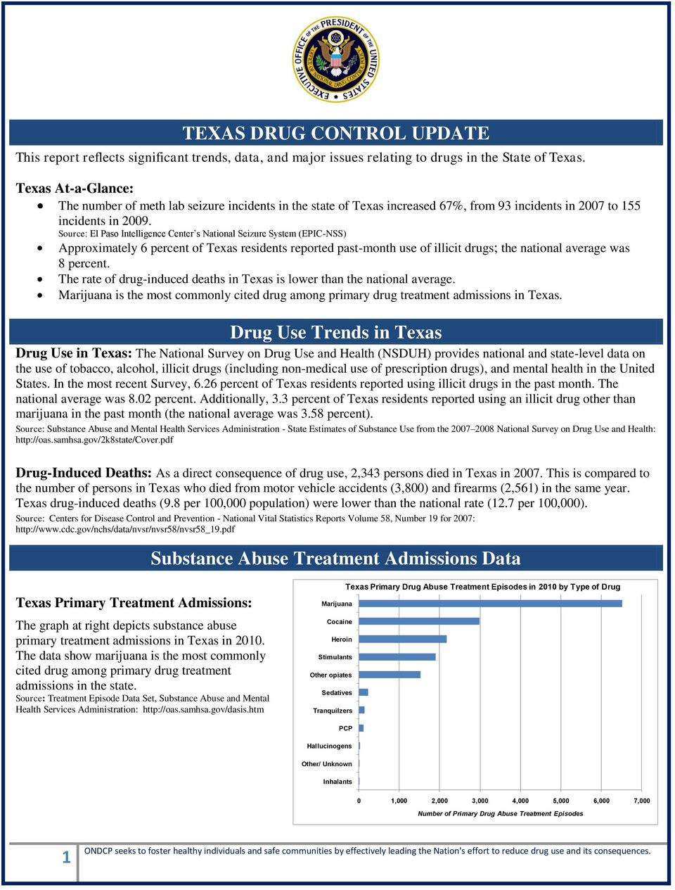 Source: El Paso Intelligence Center s National Seizure System (EPIC-NSS) Approximately 6 percent of Texas residents reported past-month use of illicit drugs; the national average was 8 percent.