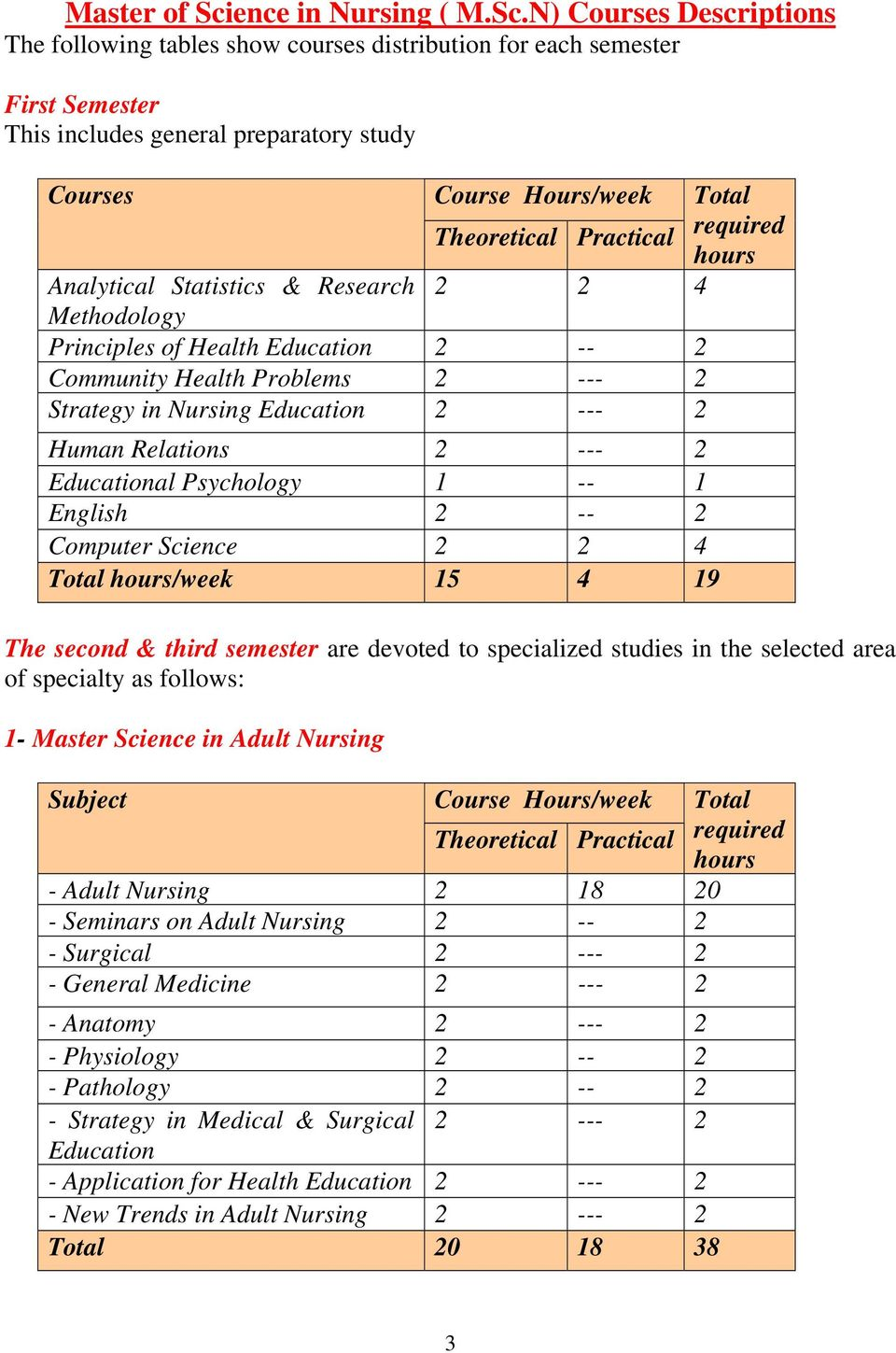 N) Courses Descriptions The following tables show courses distribution for each semester First Semester This includes general preparatory study Courses Analytical Statistics & Research 2 2 4