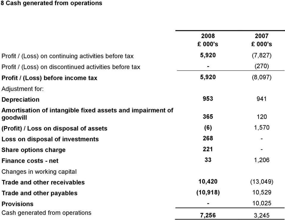 goodwill 365 120 (Profit) / Loss on disposal of assets (6) 1,570 Loss on disposal of investments 268 - Share options charge 221 - Finance costs - net 33 1,206