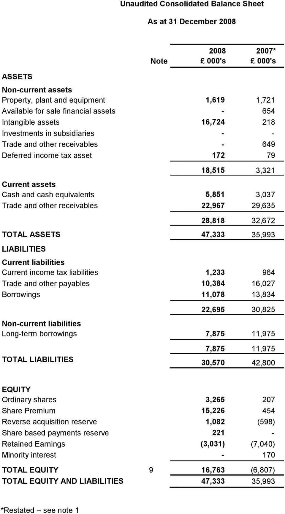 receivables 22,967 29,635 28,818 32,672 TOTAL ASSETS 47,333 35,993 LIABILITIES Current liabilities Current income tax liabilities 1,233 964 Trade and other payables 10,384 16,027 Borrowings 11,078