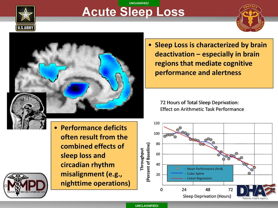 Performance Performance deficits often result from the combined effects of sleep loss and circadian rhythm misalign