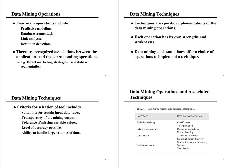 Data Mining Techniques Techniques are specific implementations of the data mining operations. Each operation has its own strengths and weaknesses.