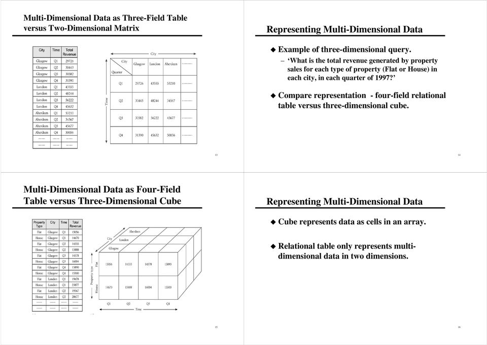 Compare representation - four-field relational table versus three-dimensional cube.