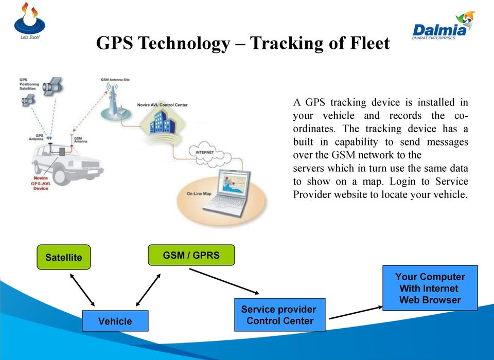 The tracking device has a built in capability to send messages over the GSM network to the servers which