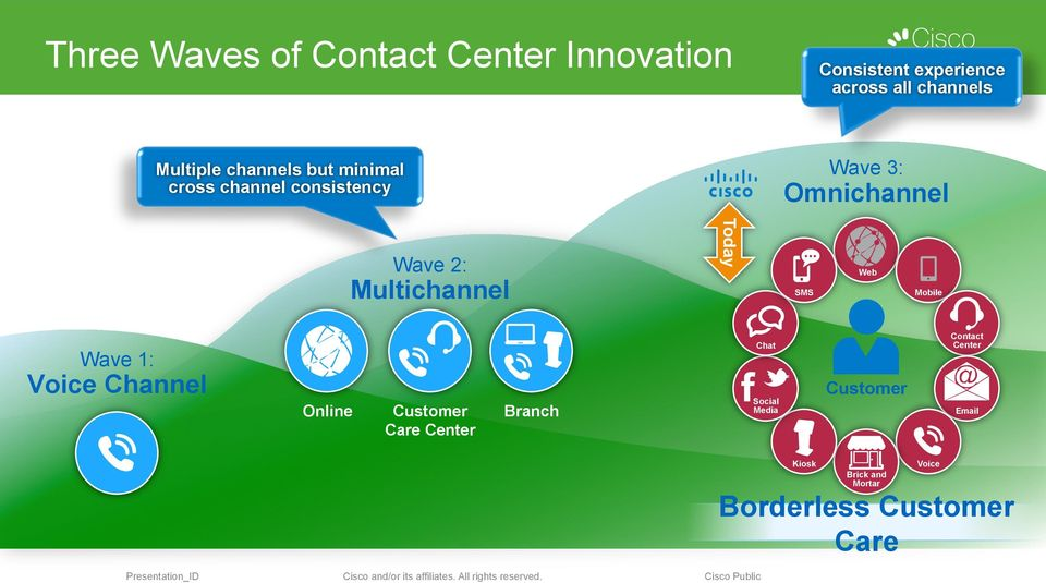 Multichannel SMS Mobile Contact Center Chat Wave 1: Voice Channel Online Customer Care