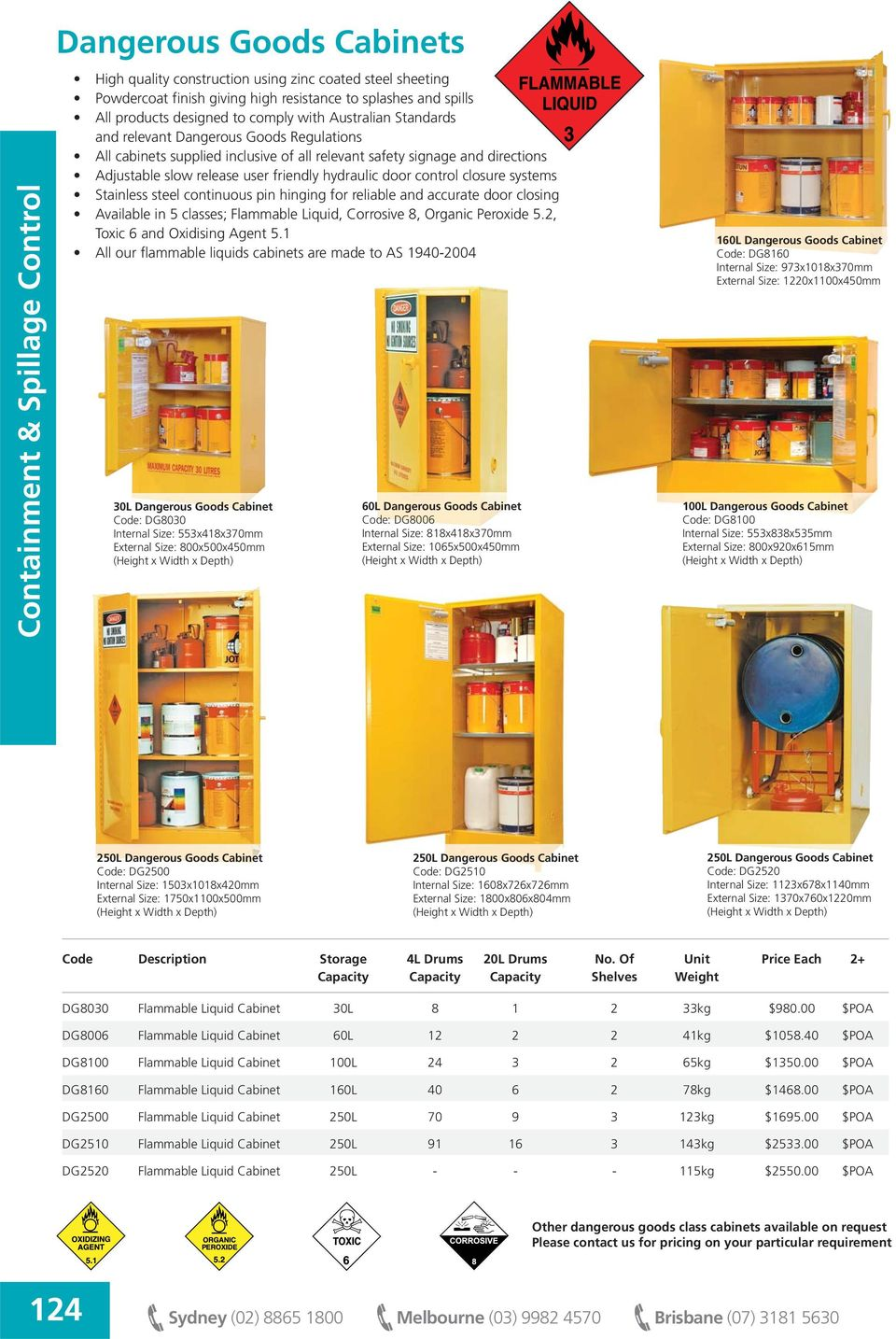 systems Stainless steel continuous pin hinging for reliable and accurate door closing Available in 5 classes; Flammable Liquid, Corrosive 8, Organic Peroxide 5.2, Toxic 6 and Oxidising Agent 5.