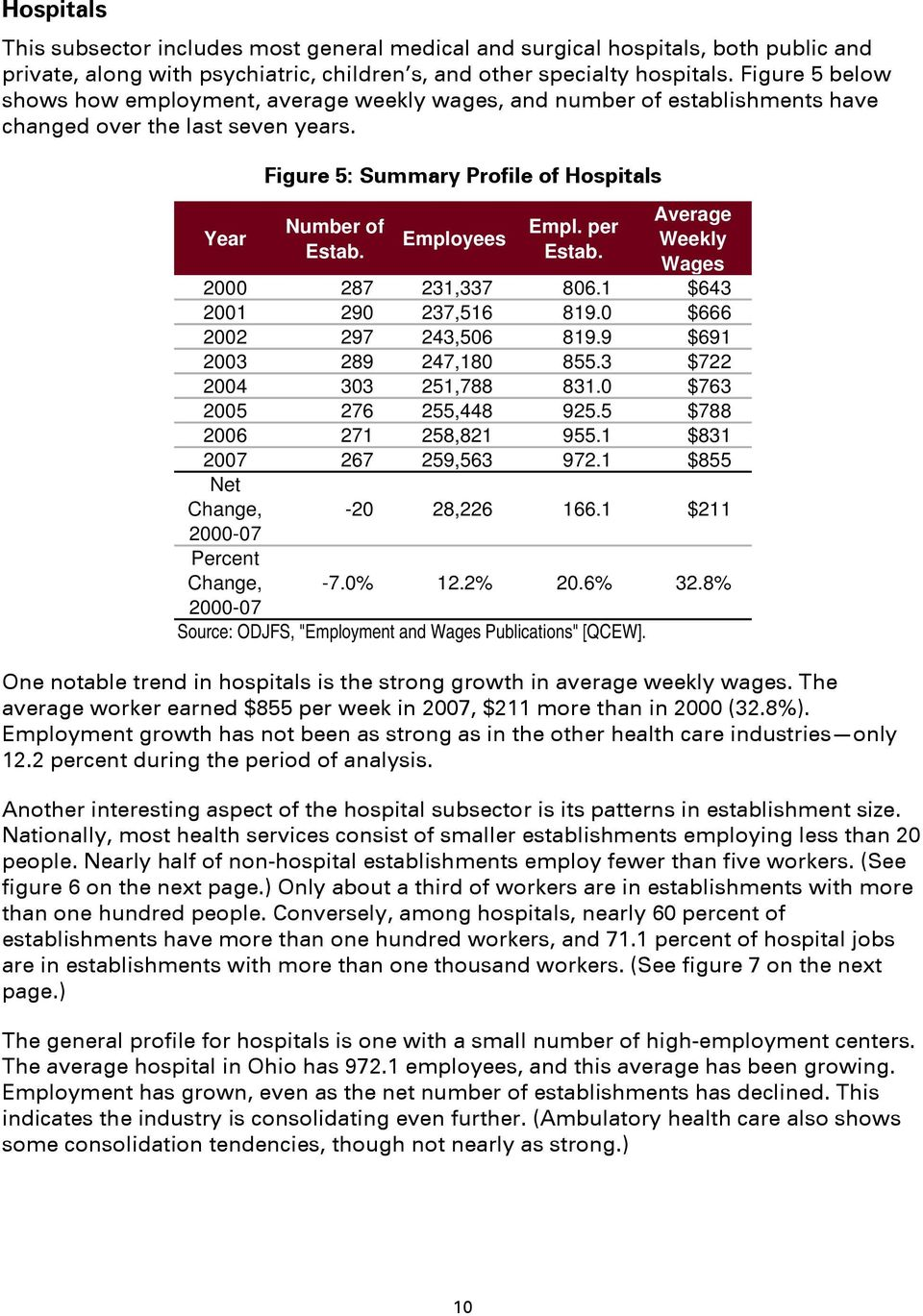 Employees Empl. per Estab. Average Weekly Wages 2000 287 231,337 806.1 $643 2001 290 237,516 819.0 $666 2002 297 243,506 819.9 $691 2003 289 247,180 855.3 $722 2004 303 251,788 831.