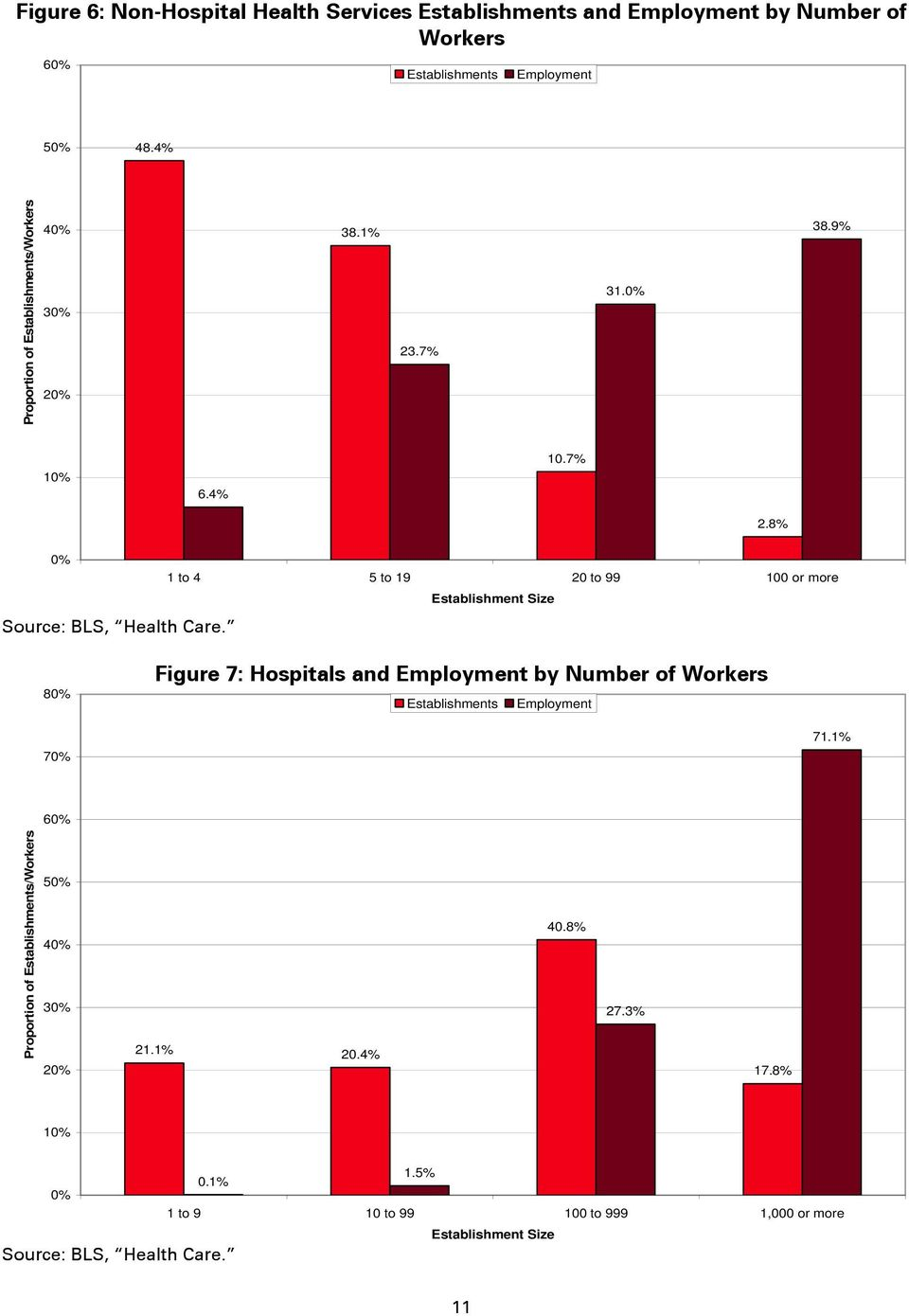 8% 0% 1 to 4 5 to 19 20 to 99 100 or more Establishment Size Source: BLS, Health Care.