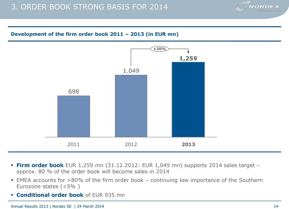 80 % of the order book will become sales in 2014 EMEA accounts for >80% of the firm order book
