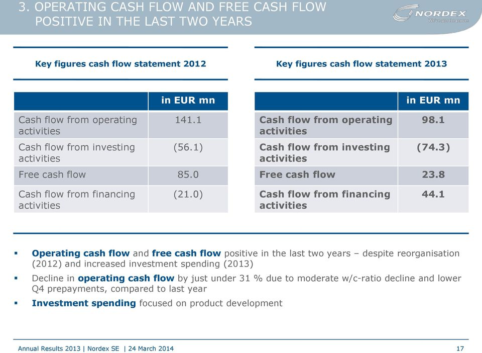 8 Cash flow from financing activities (21.0) Cash flow from financing activities 44.