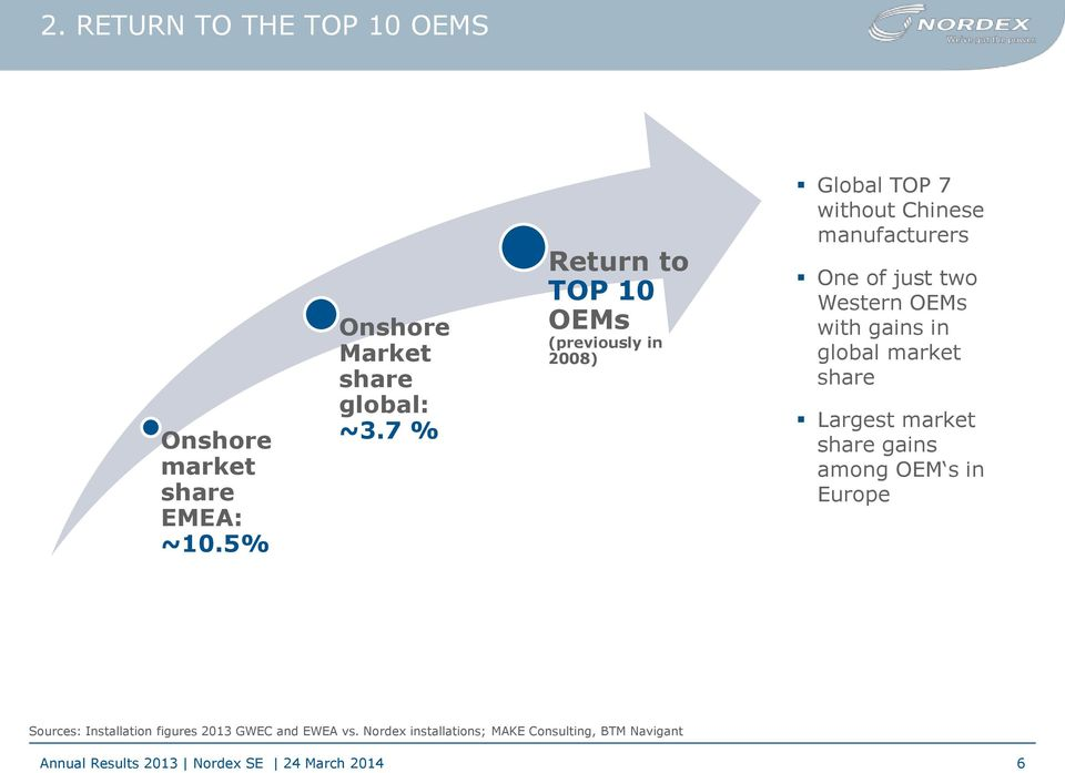 just two Western OEMs with gains in global market share Largest market share gains among OEM s in