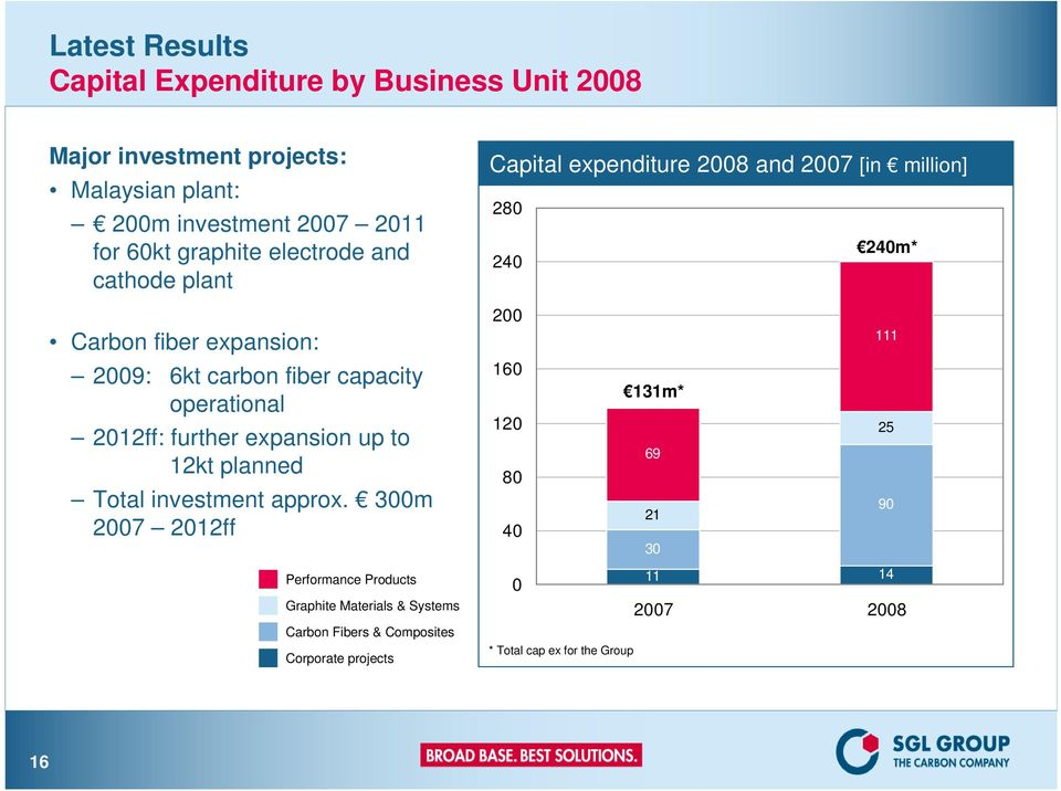 capacity operational 2012ff: further expansion up to 12kt planned Total investment approx.