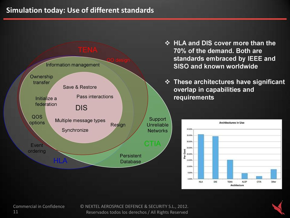 Both are standards embraced by IEEE and SISO and known worldwide Ownership transfer Initialize a federation QOS options