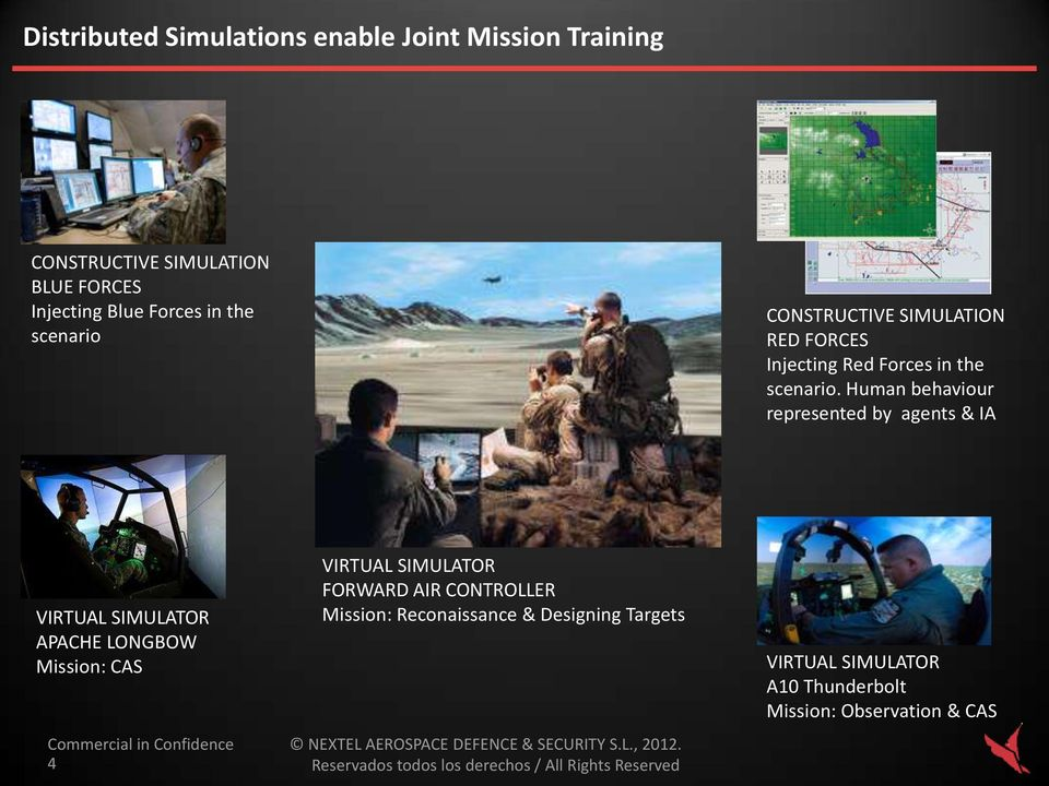 Human behaviour represented by agents & IA VIRTUAL SIMULATOR APACHE LONGBOW Mission: CAS 4 VIRTUAL SIMULATOR