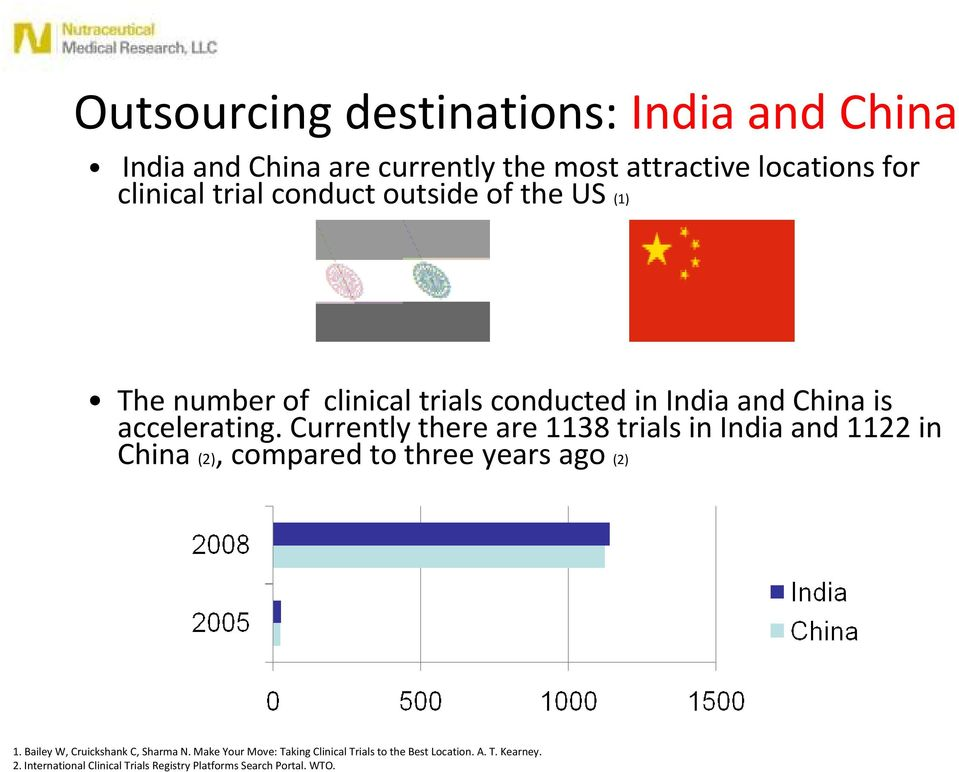 Currently there are 1138 trials in India and 1122 in China (2), compared to three years ago (2) 1.