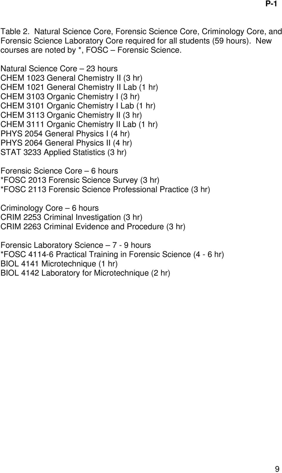 Natural Science Core 23 hours CHEM 1023 General Chemistry II (3 hr) CHEM 1021 General Chemistry II Lab (1 hr) CHEM 3103 Organic Chemistry I (3 hr) CHEM 3101 Organic Chemistry I Lab (1 hr) CHEM 3113