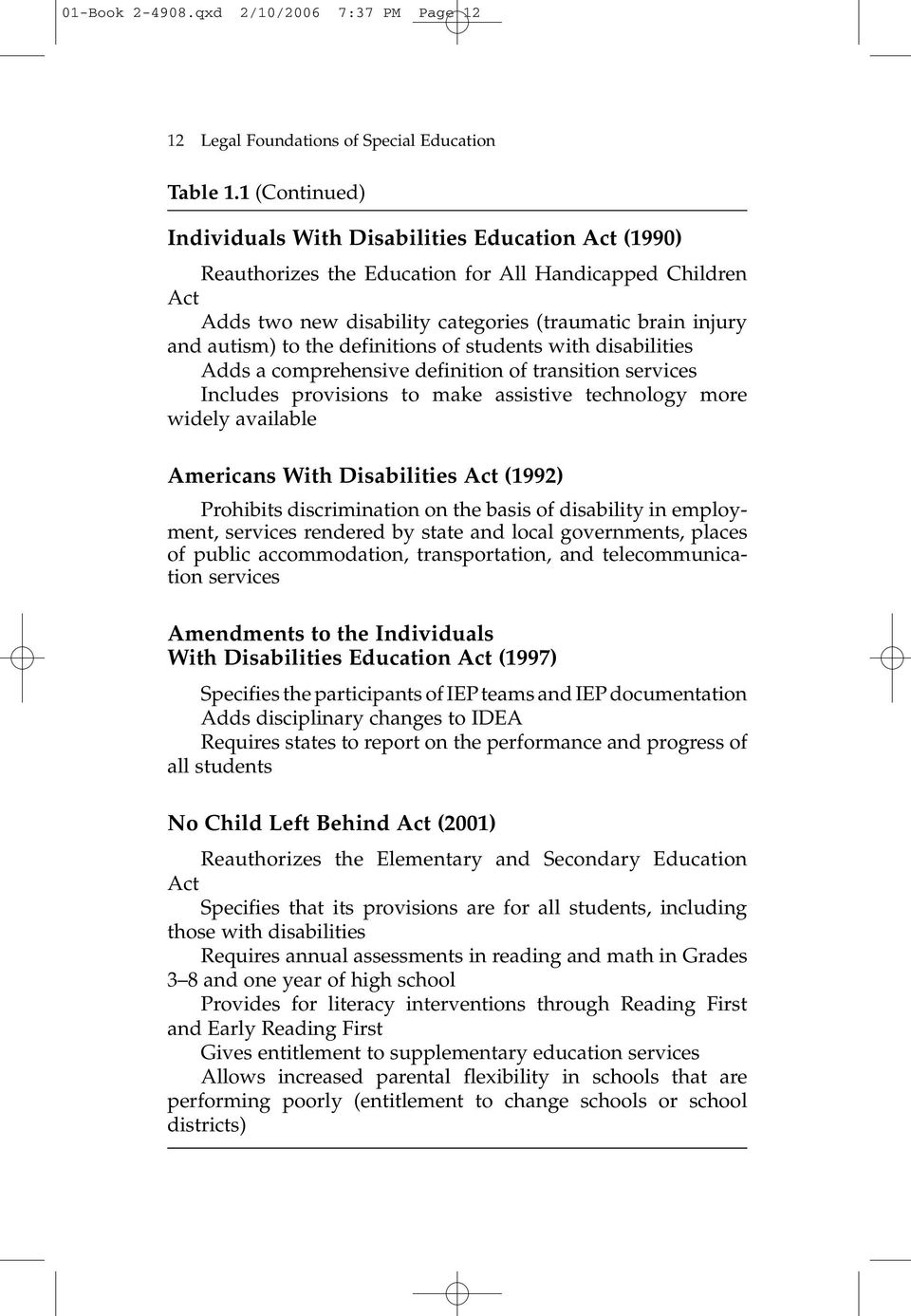 the definitions of students with disabilities Adds a comprehensive definition of transition services Includes provisions to make assistive technology more widely available Americans With Disabilities