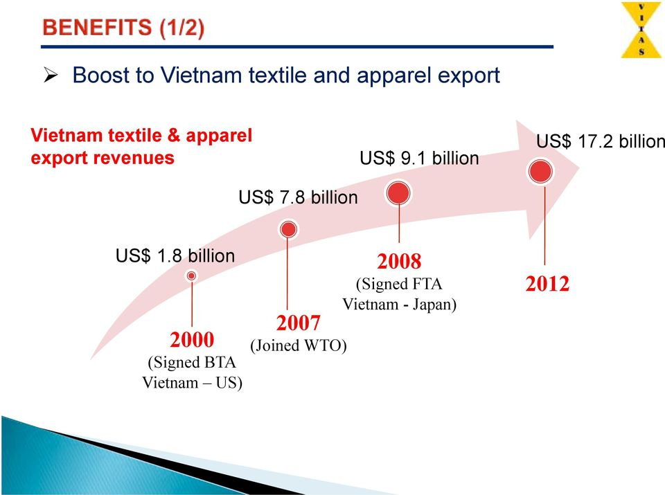 1 billion US$ 17.2 billion US$ 1.