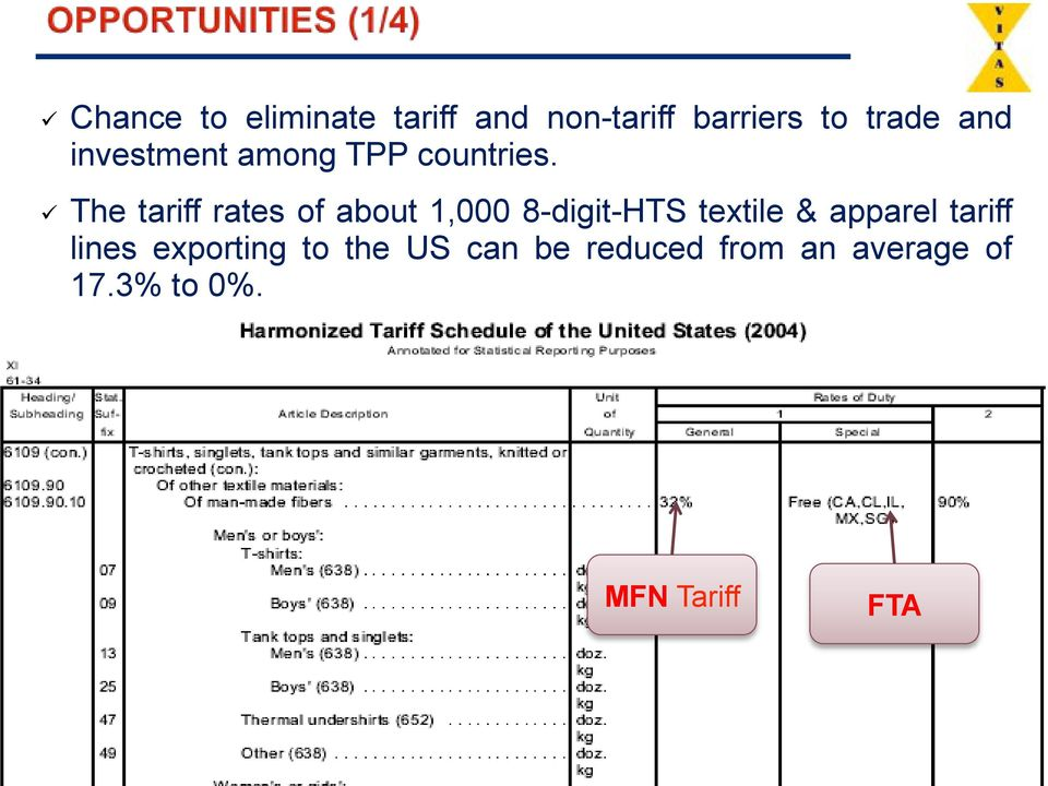 # The tariff rates of about 1,000 8-digit-HTS textile & apparel