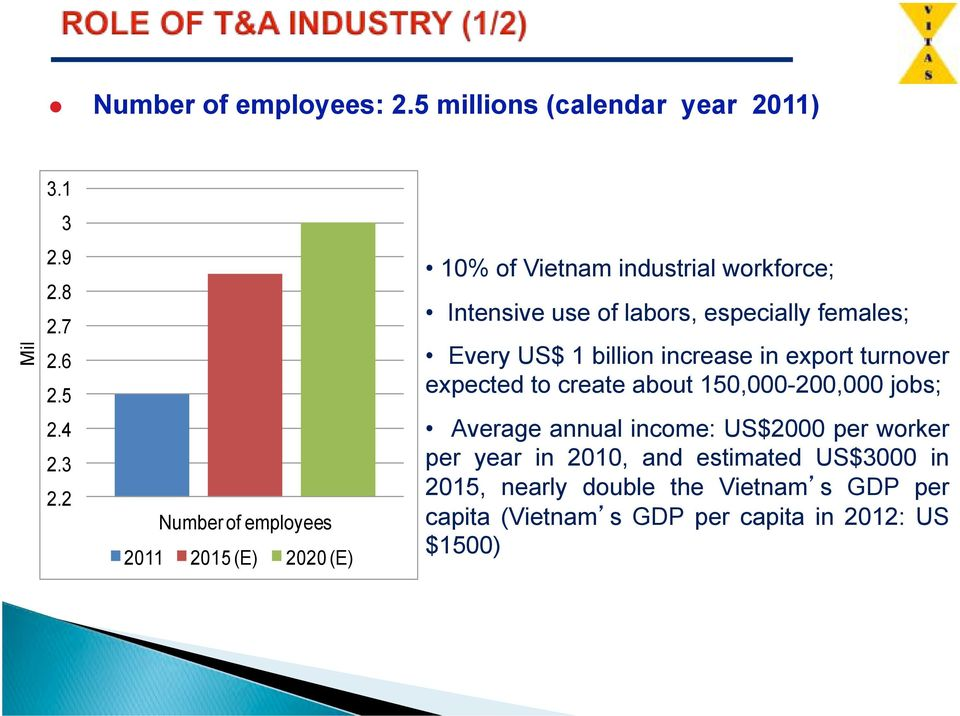 turnover expected to create about 150,000-200,000 jobs; Average annual income: US$2000 per worker per year in 2010, and