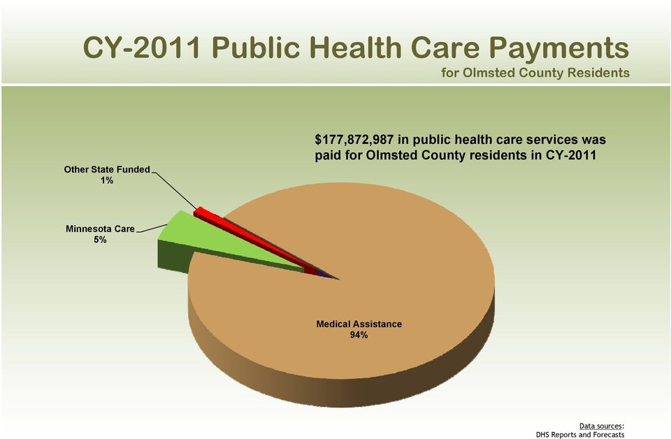 services was paid for Olmsted County residents in CY-2011