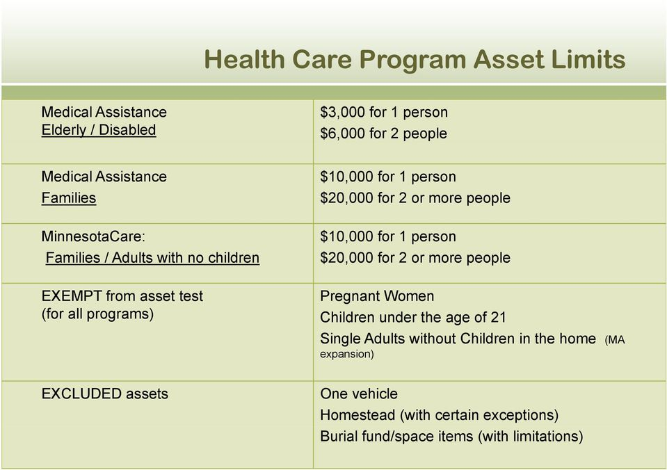 2 or more people $10,000 for 1 person $20,000 for 2 or more people Pregnant Women Children under the age of 21 Single Adults without