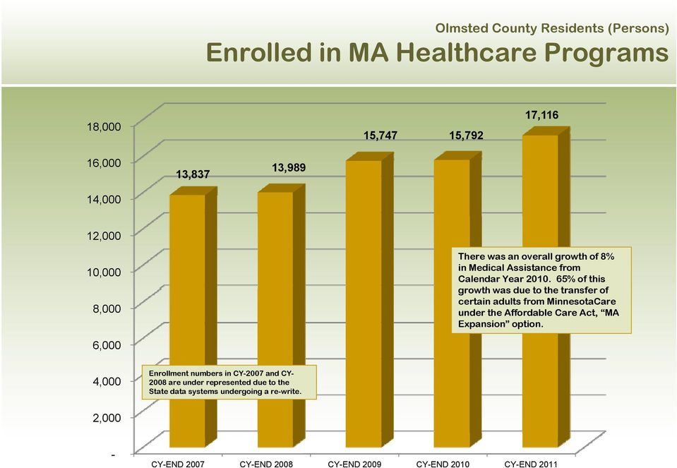 65% of this growth was due to the transfer of certain adults from MinnesotaCare under the Affordable Care Act, MA Expansion option.