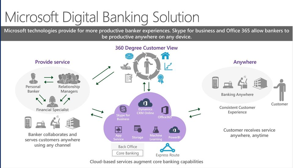 360 Degree Customer View Provide service Anywhere Personal Banker Relationship Managers Banking Anywhere Financial Specialist Skype for Business Dynamics