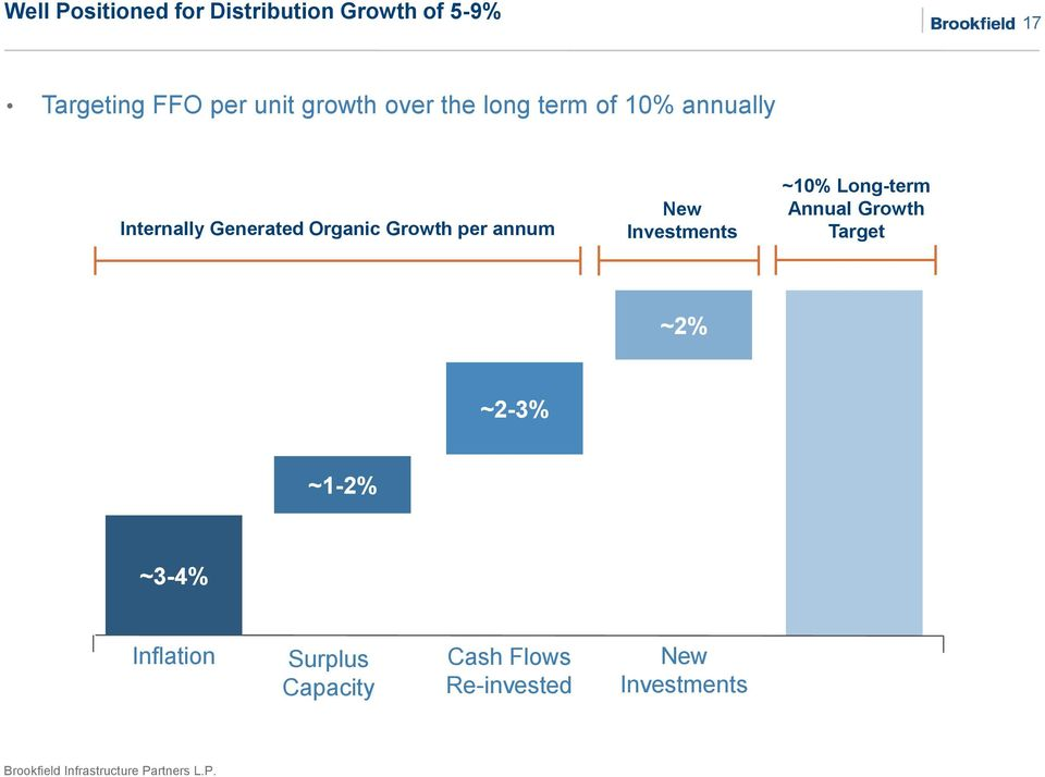 Growth per annum New Investments ~10% Long-term Annual Growth Target ~2%
