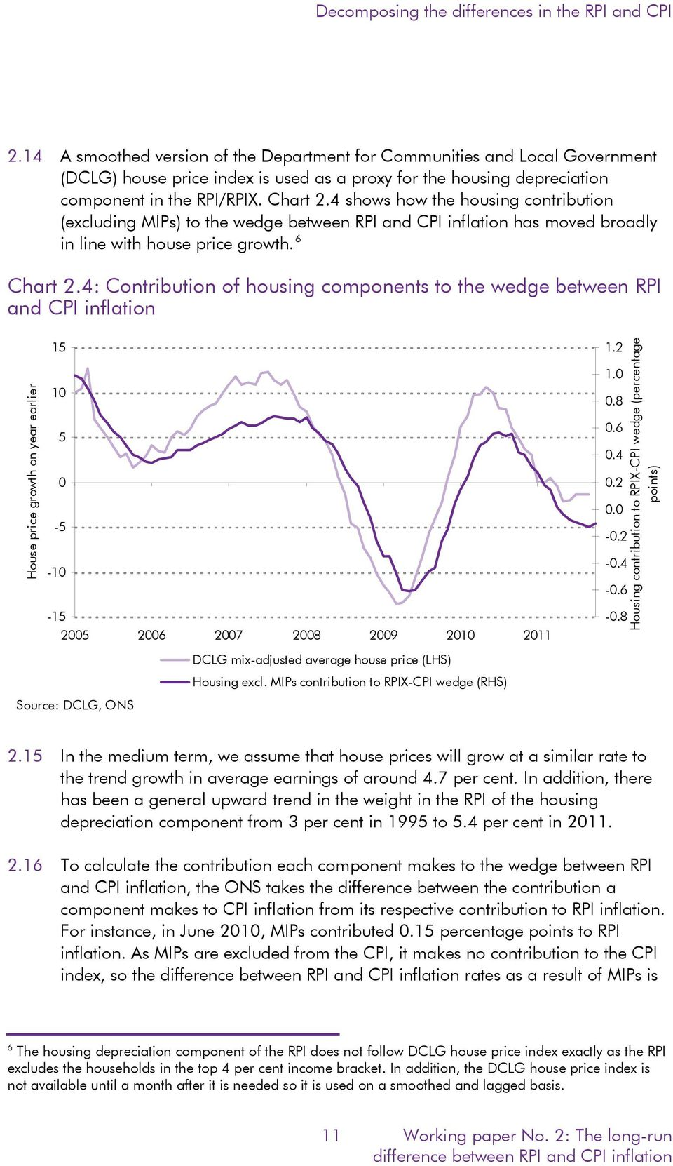 4 shows how the housing contribution (excluding MIPs) to the wedge between RPI and CPI inflation has moved broadly in line with house price growth. 6 Chart 2.
