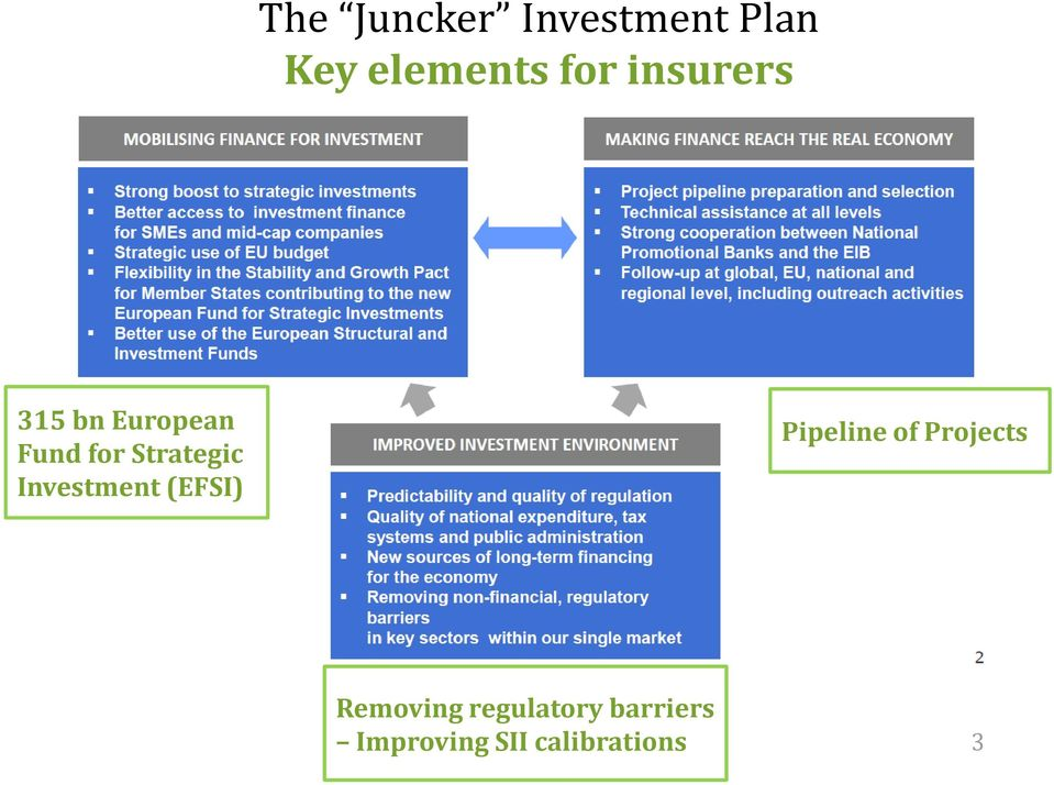 Investment (EFSI) Pipeline of Projects
