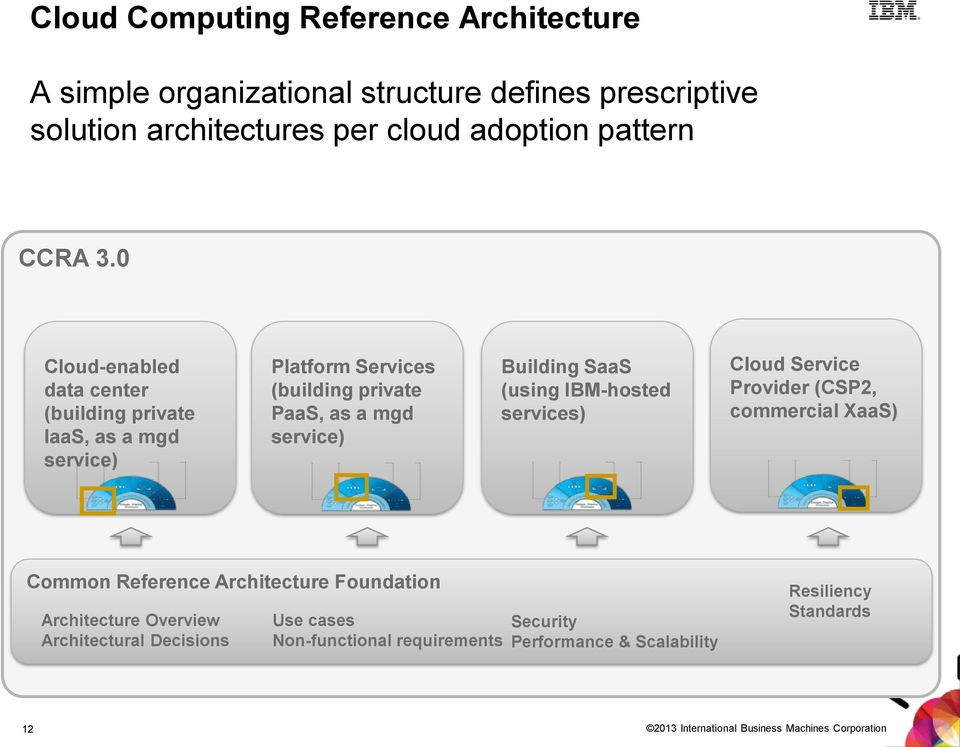 IBM-hosted services) Cloud Service Provider (CSP2, commercial XaaS) Common Reference Architecture Foundation Architecture Overview Architectural
