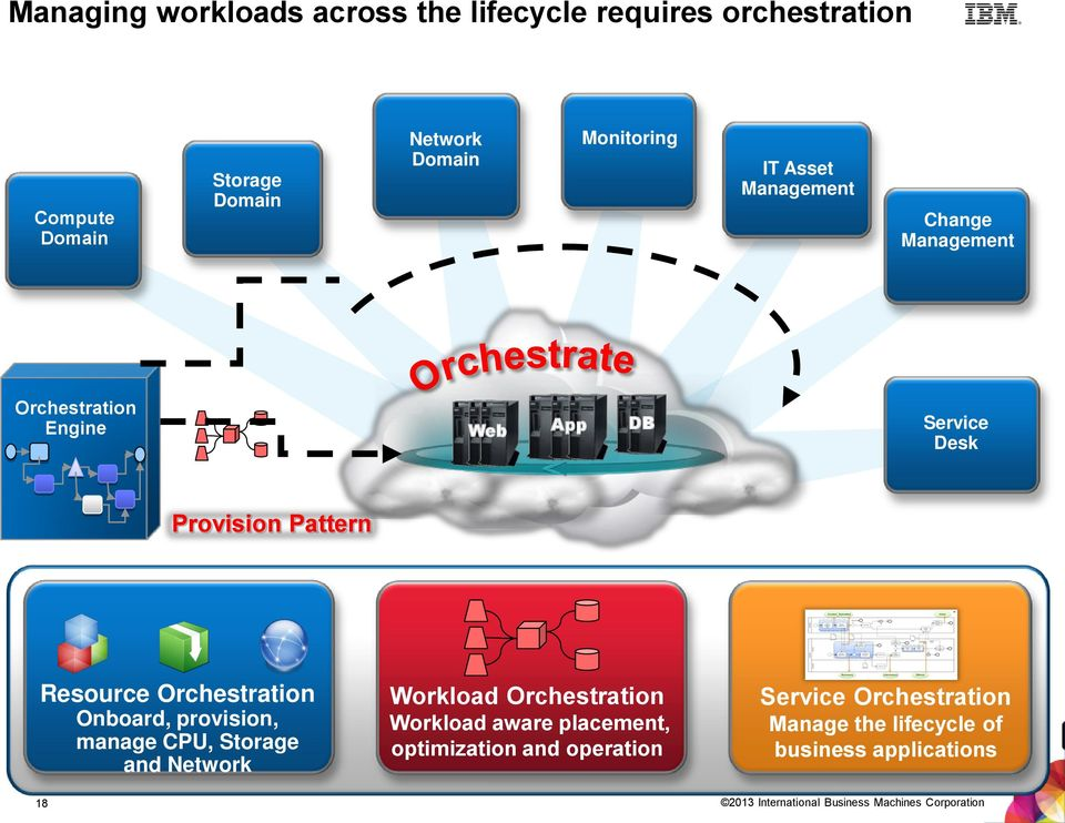 Provision Pattern Resource Orchestration Onboard, provision, manage CPU, Storage and Network Workload Orchestration Workload aware