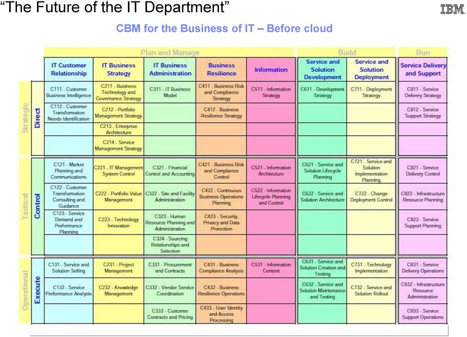 Business of IT Before cloud 6