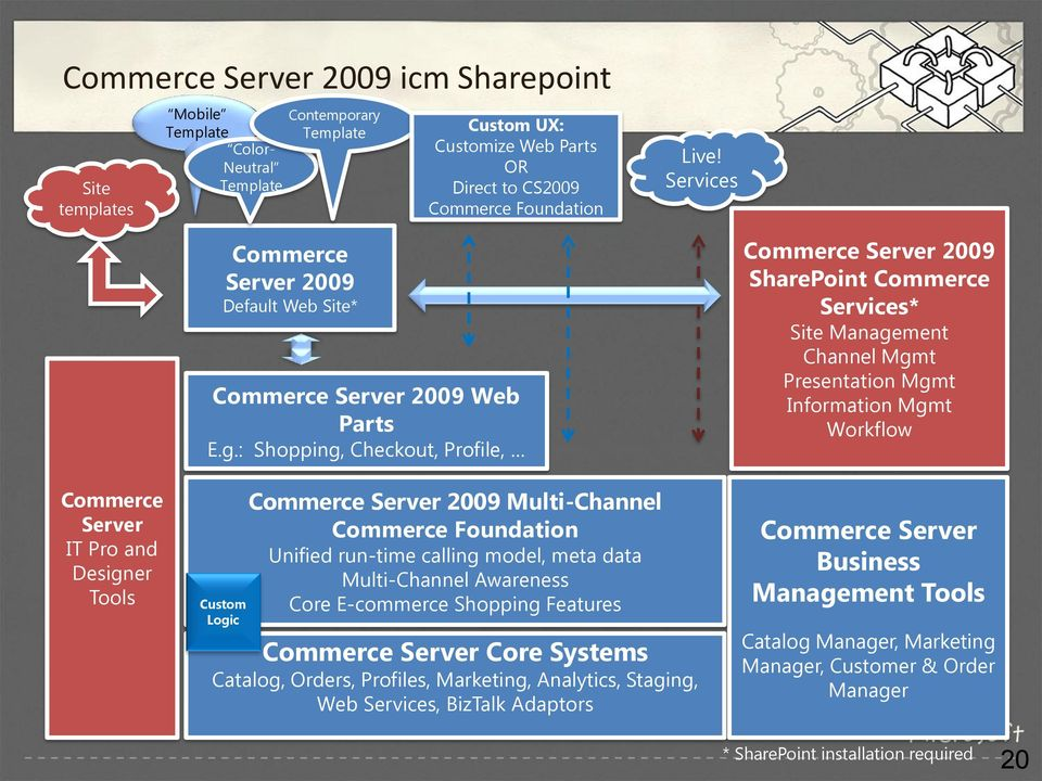 er Tools Commerce Server 2009 Default Web Site* Commerce Server 2009 Web Parts E.g.