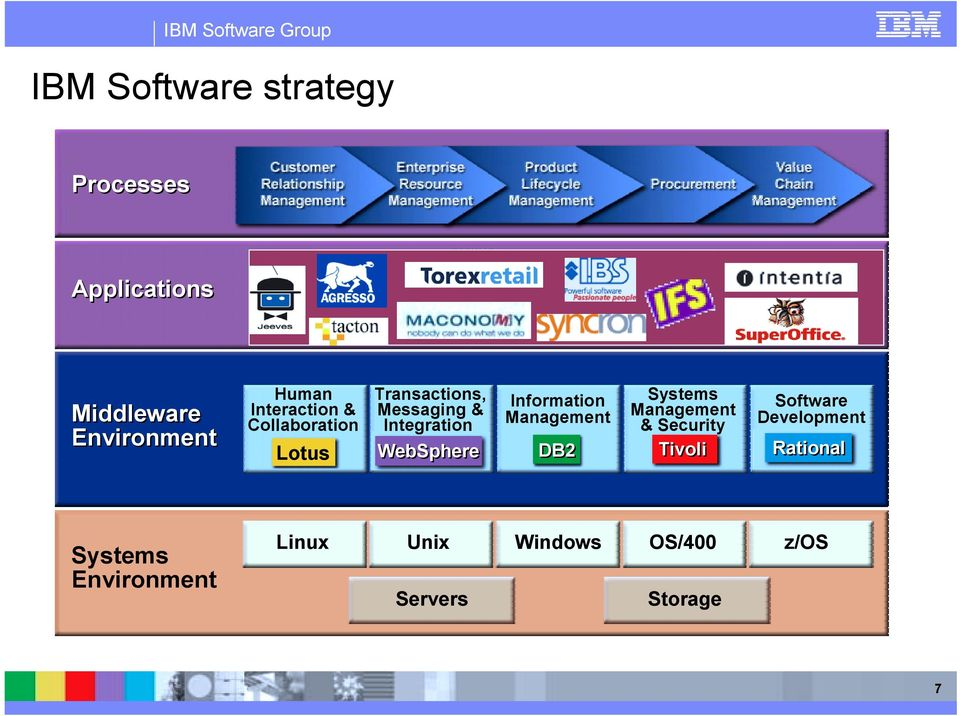 WebSphere Information Management DB2 Systems Management & Security Tivoli
