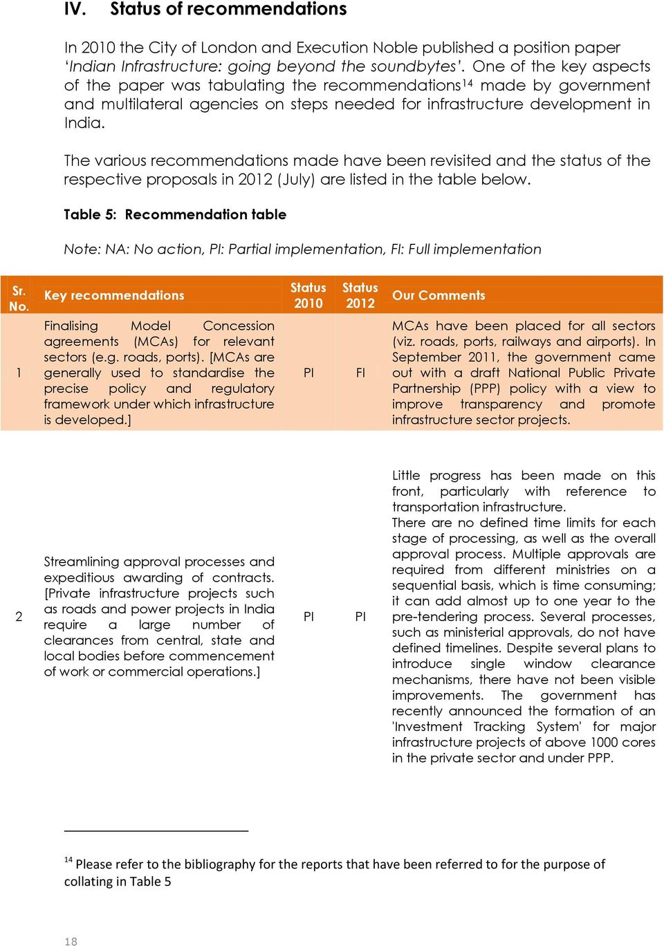 The various recommendations made have been revisited and the status of the respective proposals in 2012 (July) are listed in the table below.