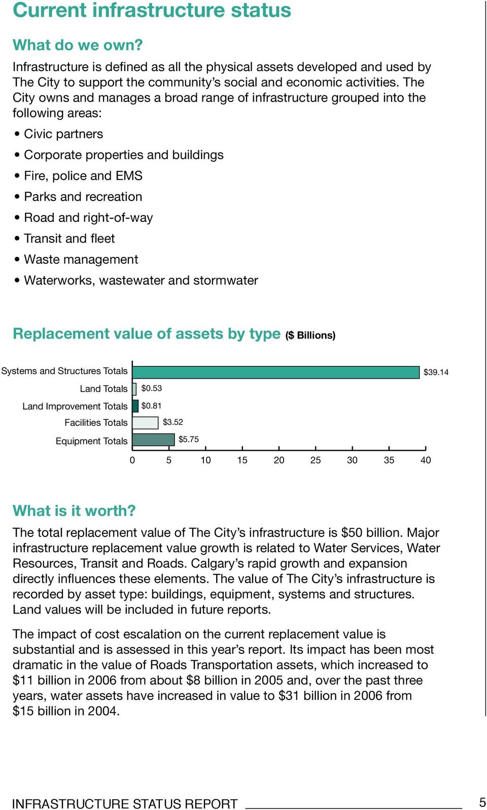 right-of-way Transit and fleet Waste management Waterworks, wastewater and stormwater Replacement value of assets by type ($ Billions) Systems and Structures Totals $39.