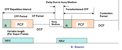 contention period (CF). The PC indicates the start of the contention free period by sending a beacon frame that contains the list of pollable stations and other polling management information.