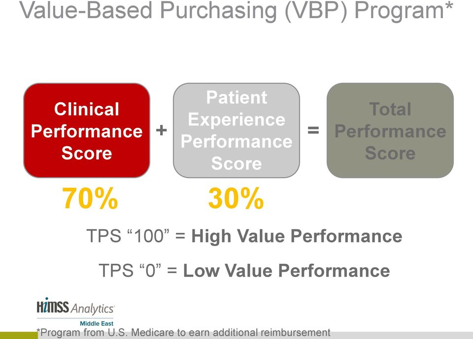 (VBP) Program* Clinical Performance Score Patient Experience