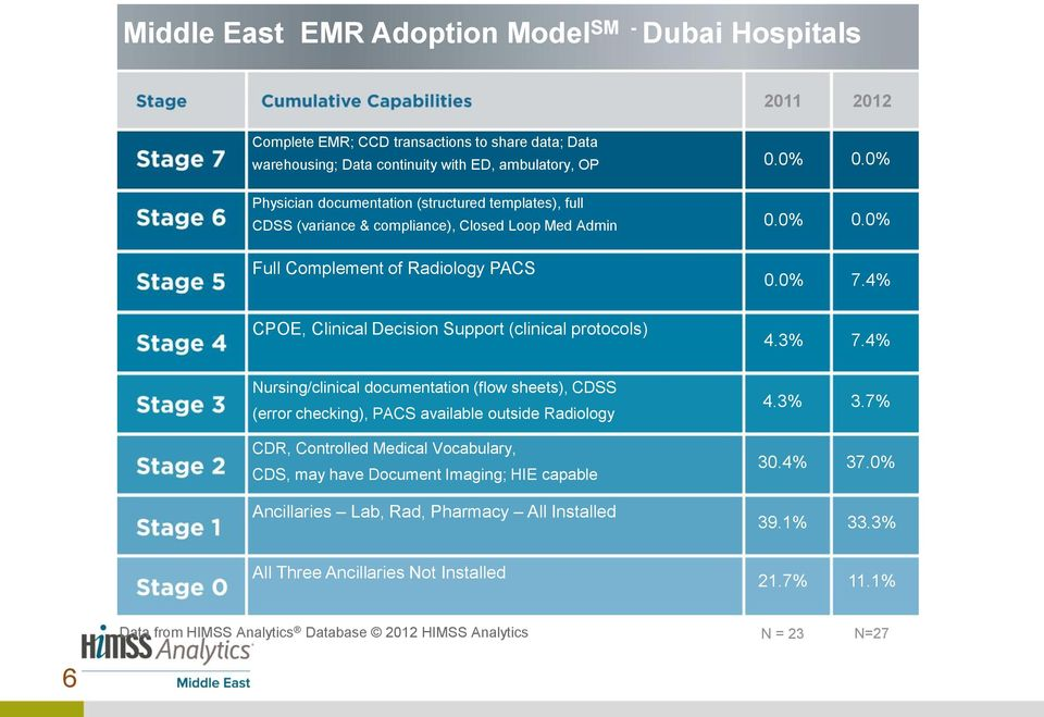 4% CPOE, Clinical Decision Support (clinical protocols) 4.3% 7.