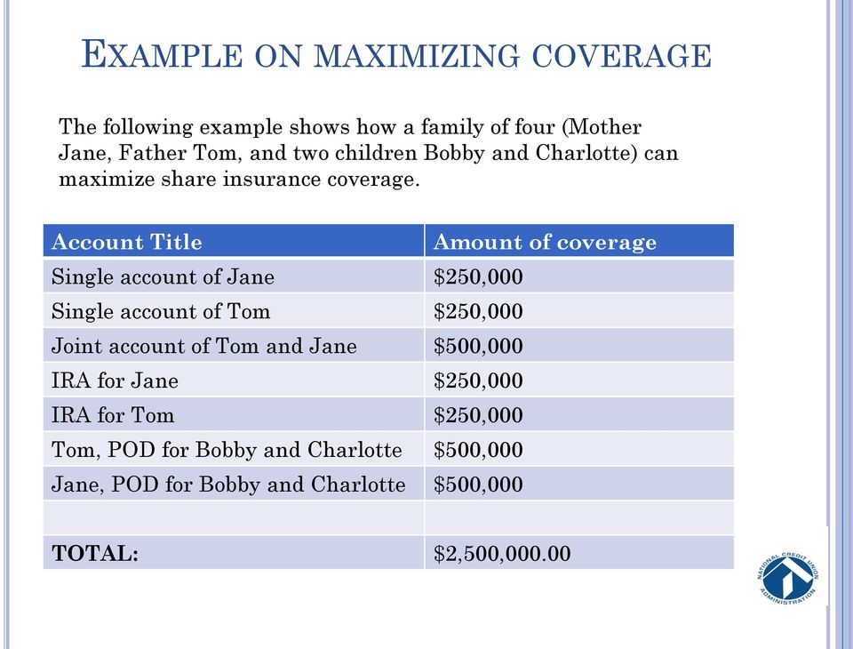 Account Title Amount of coverage Single account of Jane $250,000 Single account of Tom $250,000 Joint account of Tom