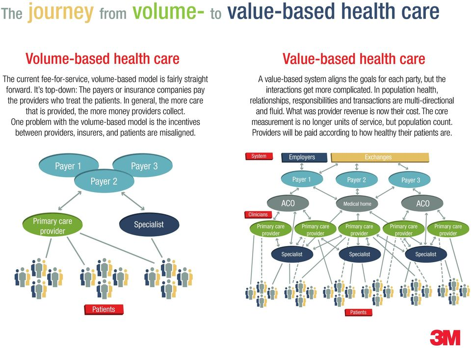 One problem with the volume-based model is the incentives between providers, insurers, and patients are misaligned.