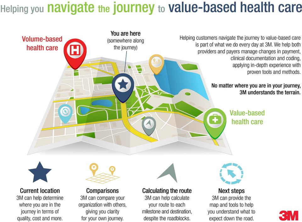 No matter where you are in your journey, 3M understands the terrain. Value-based health care Current location 3M can help determine where you are in the journey in terms of quality, cost and more.